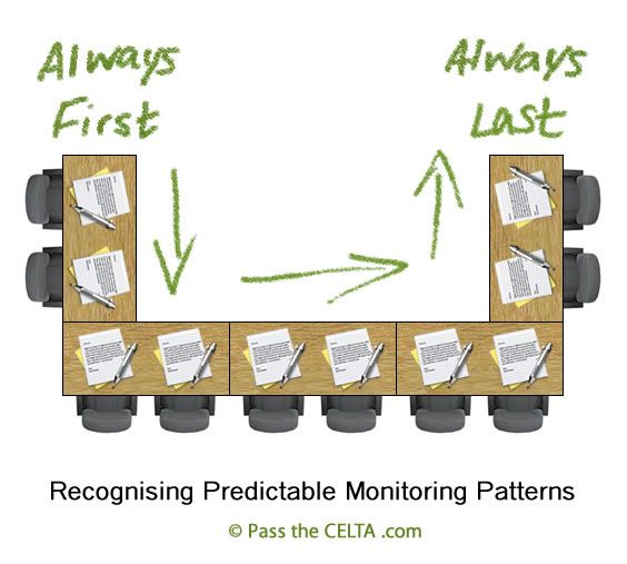 Recognising predictable monitoring patterns during the CELTA lesson practice
